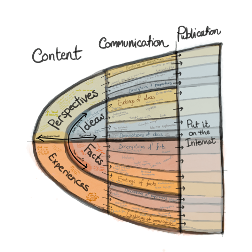 Blog post typology